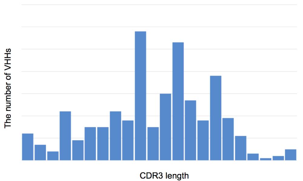 Distribution of CDR3 lengths